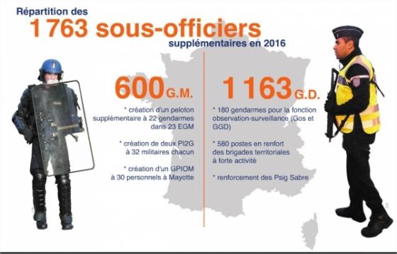 Gendarmerie 1 763 sous officiers recrut s en 2016 en - Grille salaire sous officier gendarmerie ...