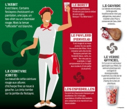 """Le rouge et blanc, tenue obligée des """"festayres"""""""